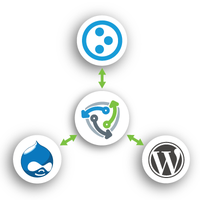 PushHub Network Plone Wordpress and Drupal