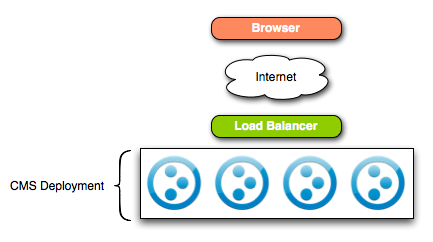 Scaling Plone Out